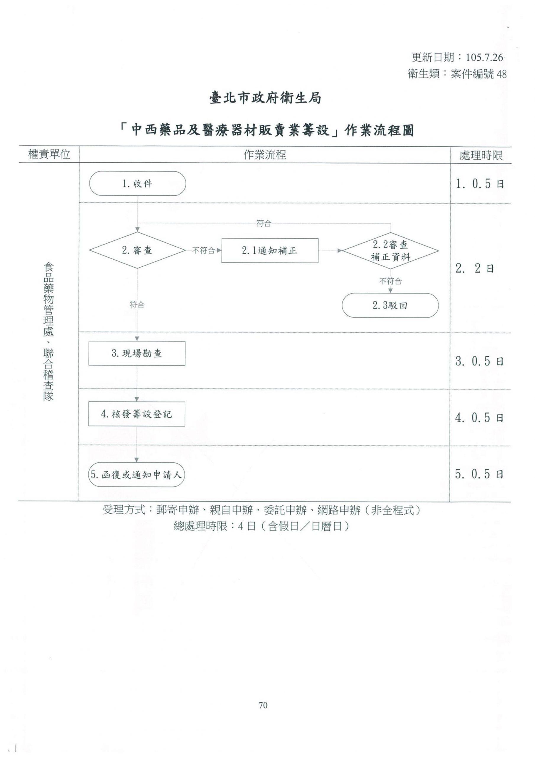 中西藥品及醫療器材販賣業籌設(藥局許可)